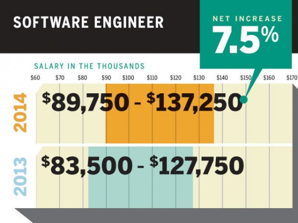 軟件工程師