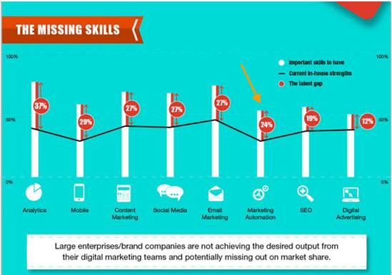 關於營銷自動化,30個驚人的事實