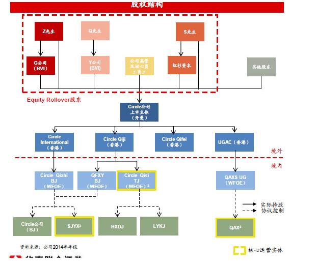 360股权结构图(腾讯科技配图)