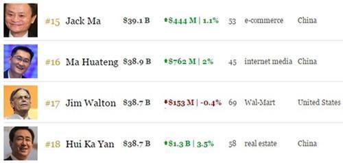 那一天,中国有三个首富
