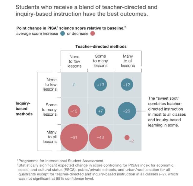 麦肯锡:用机器学习调查72个国家50万学生,发现最好的教学方法