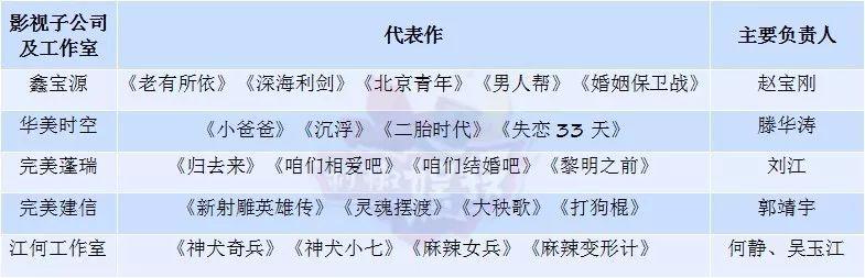 《思美人》《神犬小七》编剧团队估值近14亿,被完美世界收购51%的股权