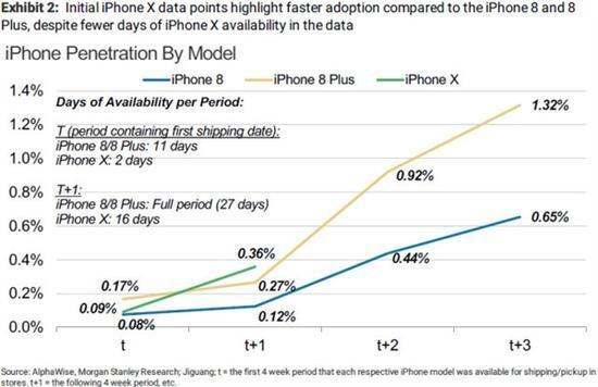 iPhone X国内为何卖疯了?有人说老用户被逼换新
