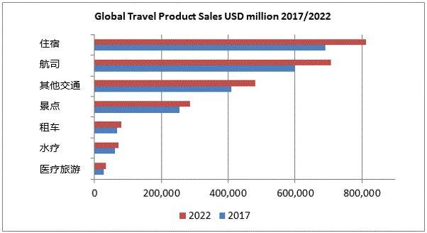 2018旅游业洞察:全球增速放缓 中国出境游喜忧参半