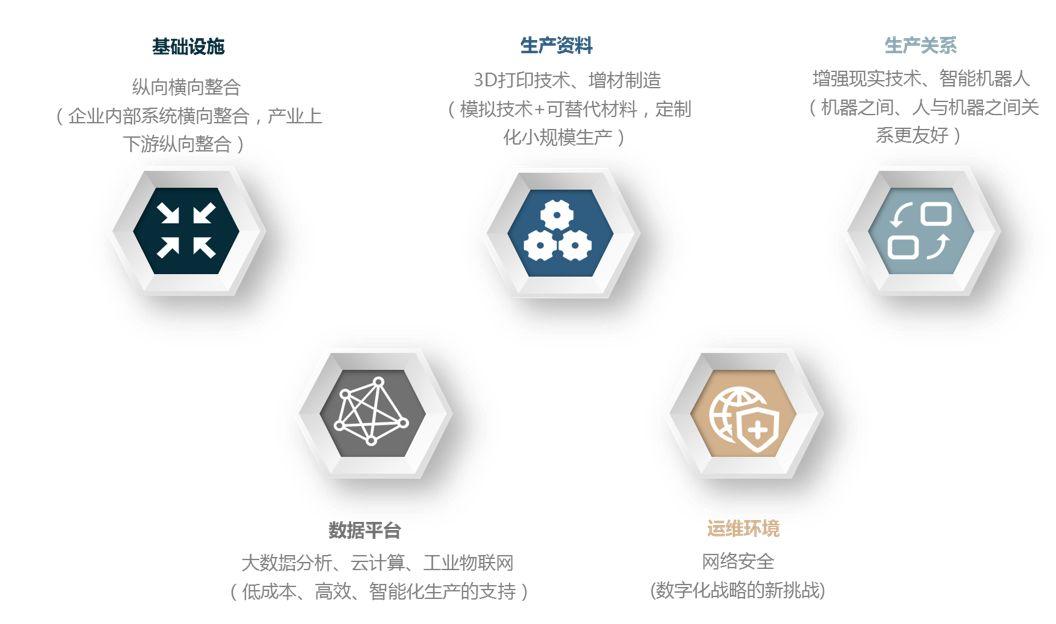 初心行研|工业4.0对制造业带来的变革和思考