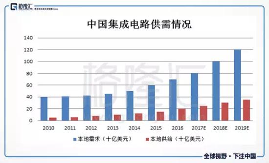 """凤凰平台图片:汇丰在线 """"弯道超车""""不现实,中国高端芯片如何""""硬起来"""""""