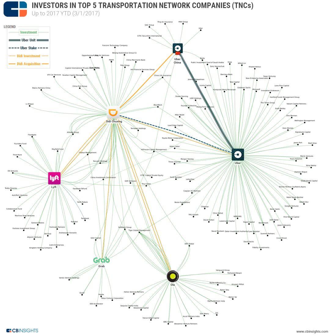 凤凰平台图片:全球共享出行企业,他们做了哪些对外投资布局?