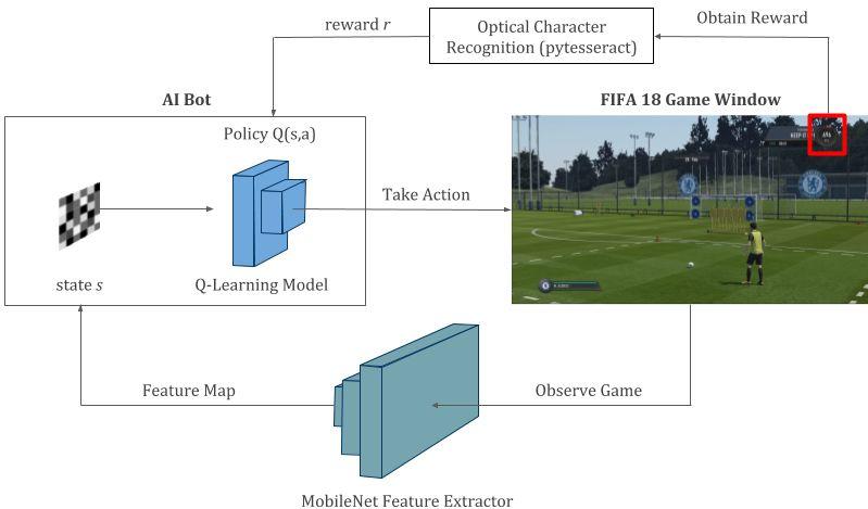 备战世界杯!先用深度学习与强化学习踢场 FIFA 18