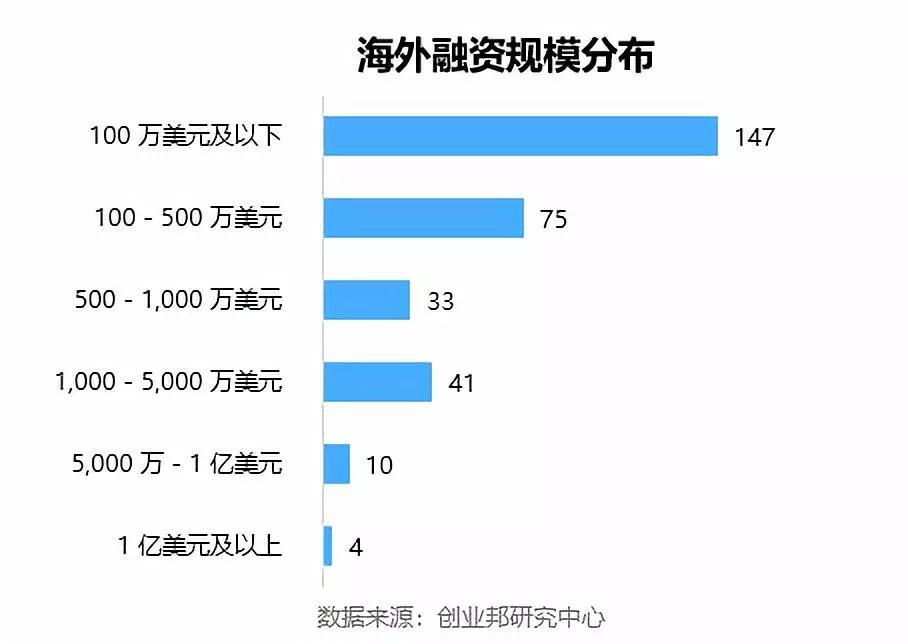 全球投融资周报(2018.6.1-6.7)| 快手确认完成对Acfun整体收购;哈罗单车获蚂蚁金服20亿元投资