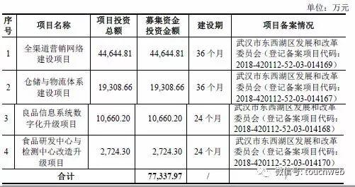 良品铺子冲刺上交所:去年营收53亿,高瓴与今日资本是重要股东