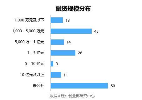 全球投融资周报(2018.7.7-7.12)丨 京东金融完成130亿元B轮融资;美国电动滑板车公司Lime完成3.35亿美元融资